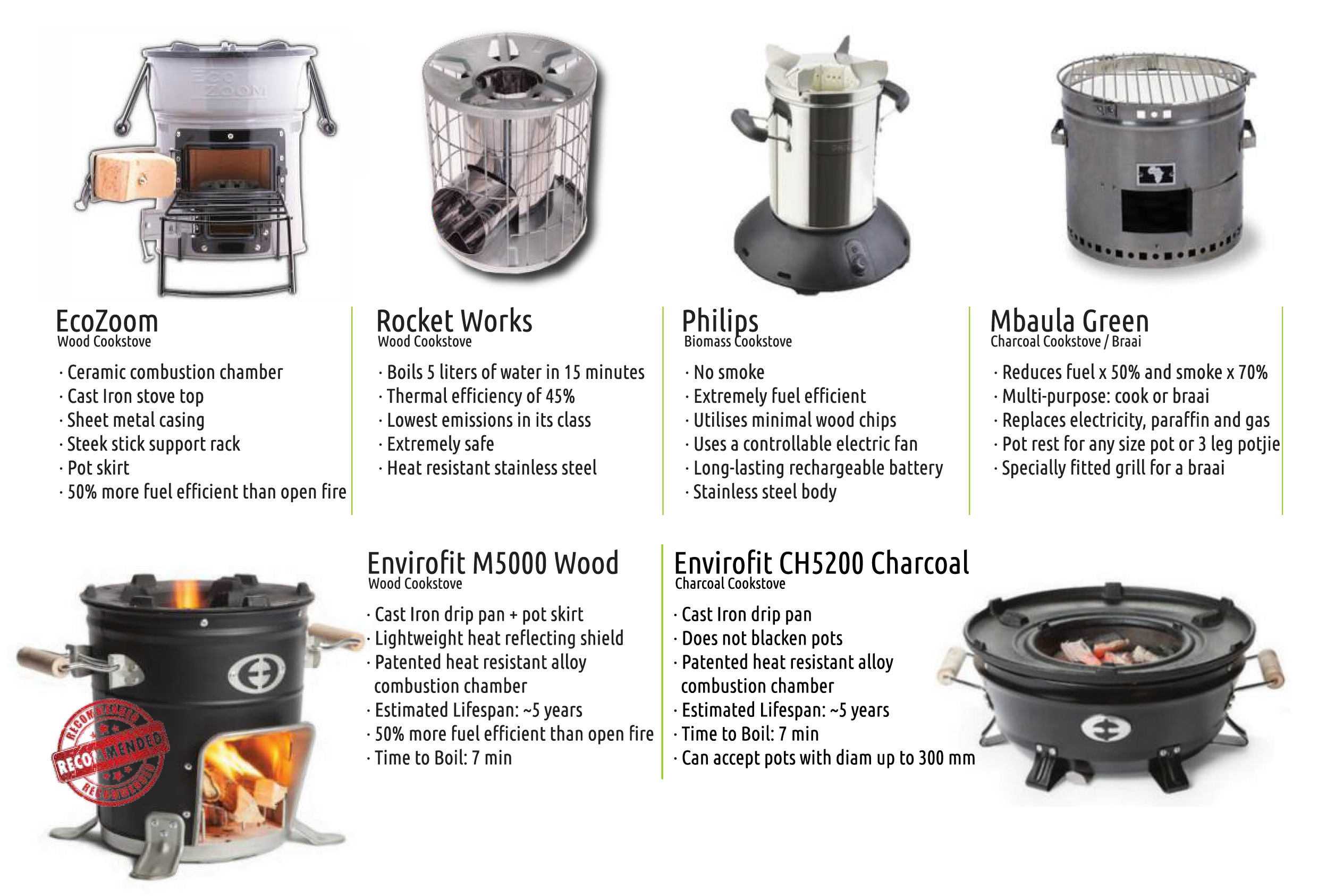 Rocket Stoves – VUTHISA
