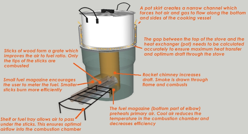 What is a rocket stove for Rocket stove plans