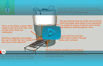 What is a Rocket Stove? (3/6)